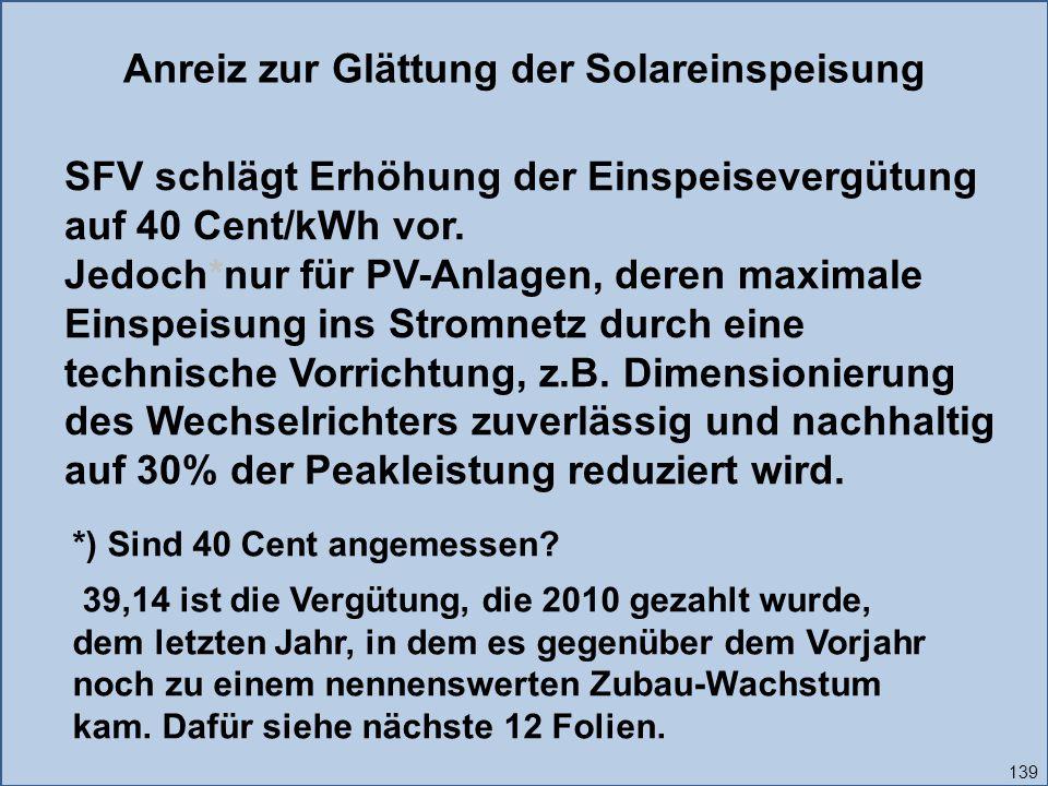 139 Anreiz zur Glättung der Solareinspeisung SFV schlägt Erhöhung der Einspeisevergütung auf 40 Cent/kWh vor.