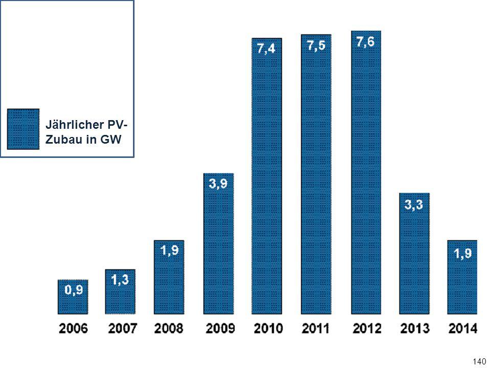 140 Jährlicher PV-Zubau in GW