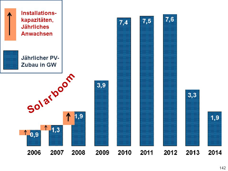 142 Jährlicher PV-Zubau in GW S o l a r b o m o Installations- kapazitäten, Jährliches Anwachsen Jährlicher PV- Zubau in GW