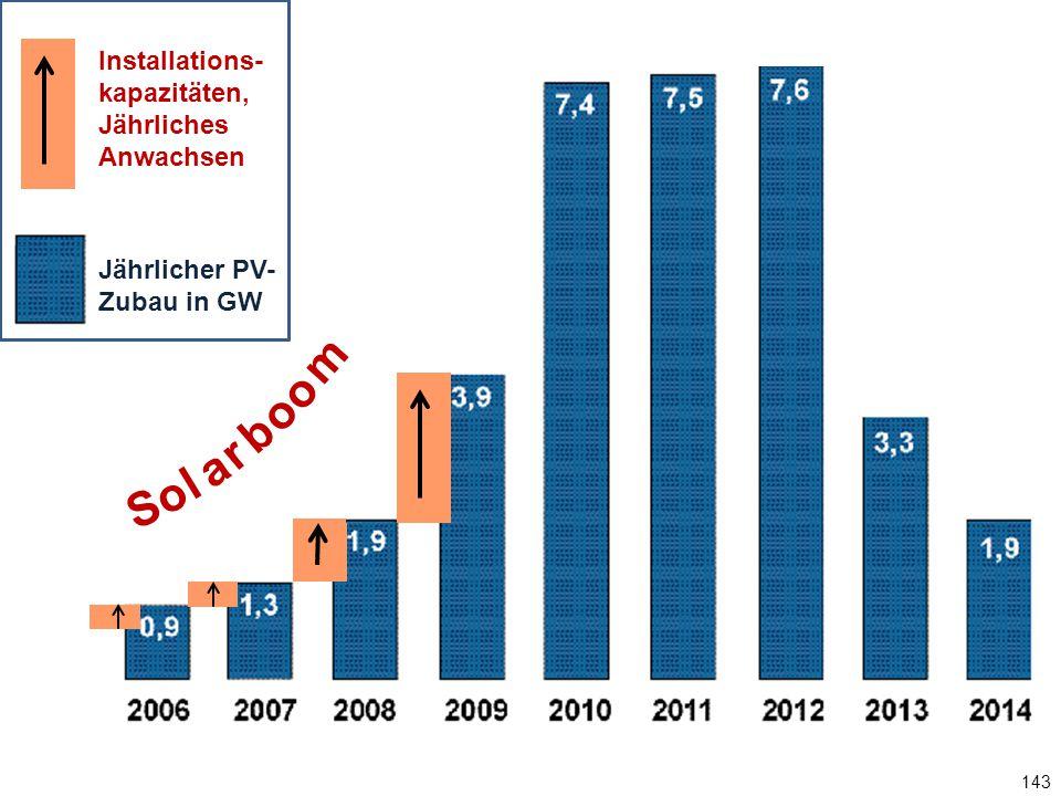 143 Jährlicher PV-Zubau in GW S o l a r b o m o Installations- kapazitäten, Jährliches Anwachsen Jährlicher PV- Zubau in GW