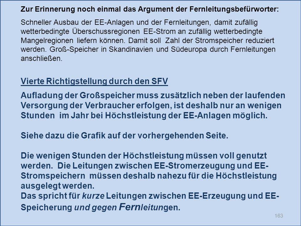 163 Vierte Richtigstellung durch den SFV Aufladung der Großspeicher muss zusätzlich neben der laufenden Versorgung der Verbraucher erfolgen, ist deshalb nur an wenigen Stunden im Jahr bei Höchstleistung der EE-Anlagen möglich.