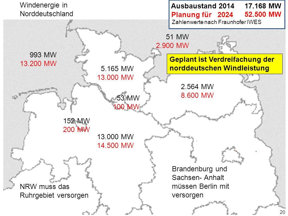 52.500 MW 20 993 MW 13.200 MW 5.165 MW 13.000 MW 2.564 MW 8.600 MW 13.000 MW 14.500 MW 53 MW 100 MW 152 MW 200 MW 51 MW 2.900 MW Ausbaustand 2014 Planung für 2024 17.168 MW Zahlenwerte nach Fraunhofer IWES Windenergie in Norddeutschland Brandenburg und Sachsen- Anhalt müssen Berlin mit versorgen NRW muss das Ruhrgebiet versorgen Geplant ist Verdreifachung der norddeutschen Windleistung