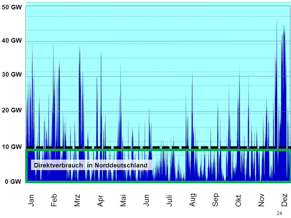 24 0 MW 50 GW 40 GW 30 GW 20 GW 10 GW Jan Feb Mrz Apr Mai Jun Juli Aug Sep Okt Nov Dez Direktverbrauch in Norddeutschland 0 GW