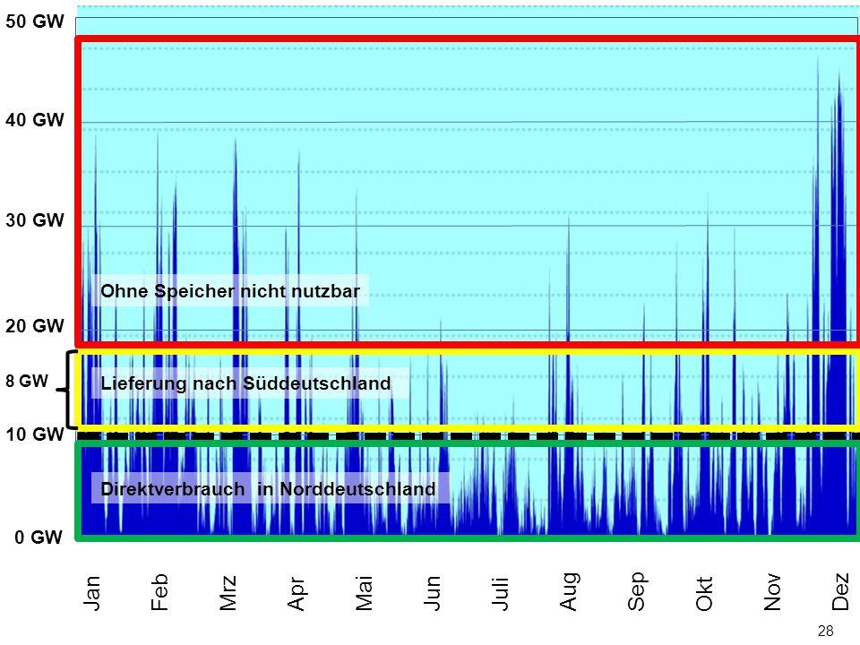 28 0 MW 50 GW 40 GW 30 GW 20 GW 10 GW Jan Feb Mrz Apr Mai Jun Juli Aug Sep Okt Nov Dez Direktverbrauch in Norddeutschland 8 GW Lieferung nach Süddeuts