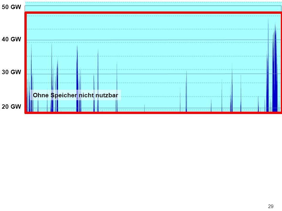 29 0 MW 50 GW 40 GW 30 GW 20 GW 10 GW Jan Feb Mrz Apr Mai Jun Juli Aug Sep Okt Nov Dez Ohne Speicher nicht nutzbar 0 GW