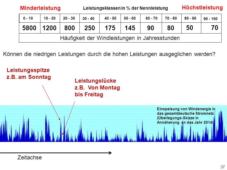 37 Zeitachse Leistungsspitze z.B.am Sonntag Leistungslücke z.B.