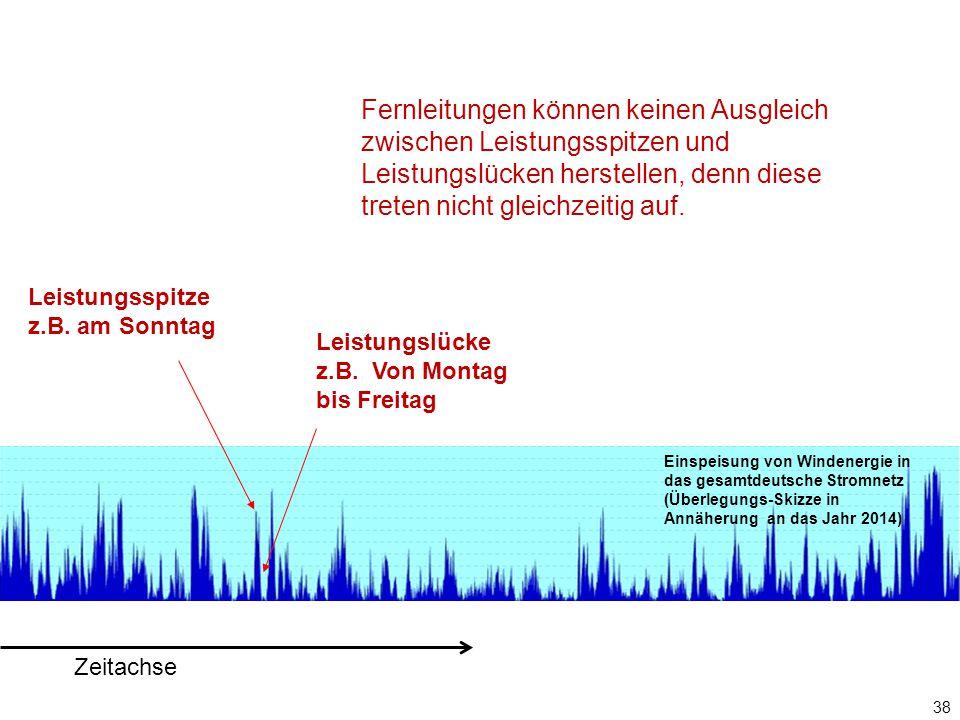 38 Zeitachse Leistungsspitze z.B.am Sonntag Leistungslücke z.B.