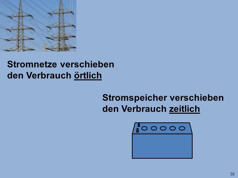 39 Stromnetze verschieben den Verbrauch örtlich Stromspeicher verschieben den Verbrauch zeitlich