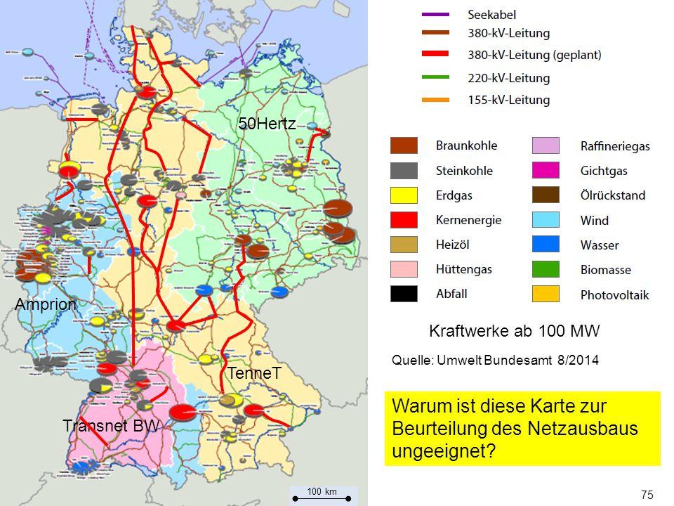75 Transnet BW Amprion TenneT 50Hertz Quelle: Umwelt Bundesamt 8/2014 Kraftwerke ab 100 MW 100 km Warum ist diese Karte zur Beurteilung des Netzausbaus ungeeignet?