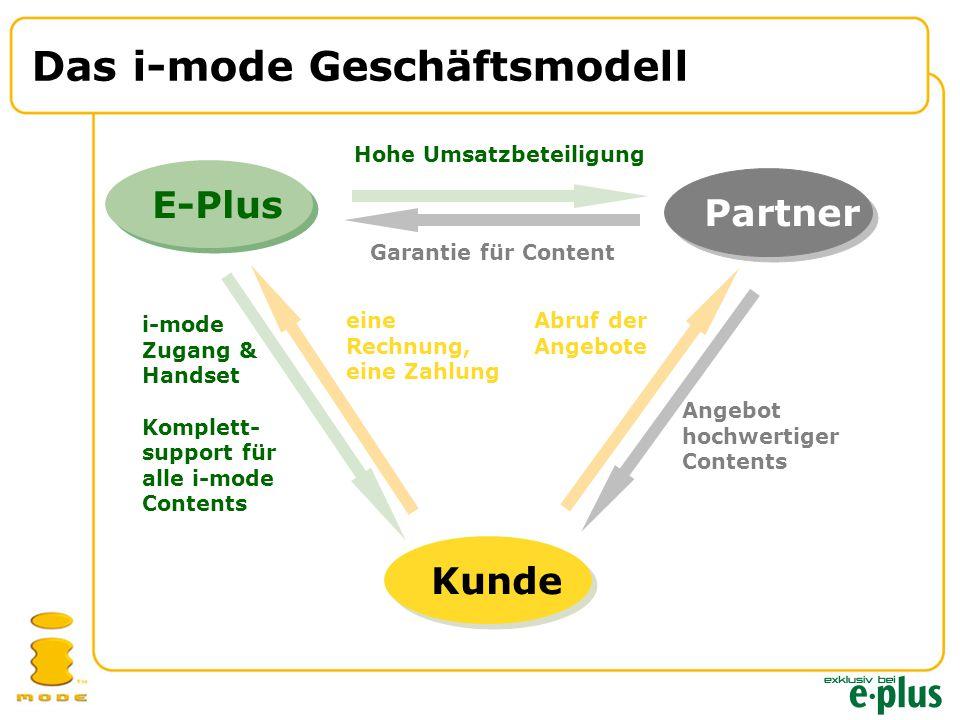 Das i-mode Geschäftsmodell E-PlusPartnerKunde Hohe Umsatzbeteiligung Garantie für Content eine Rechnung, eine Zahlung Abruf der Angebote Angebot hochwertiger Contents i-mode Zugang & Handset Komplett- support für alle i-mode Contents