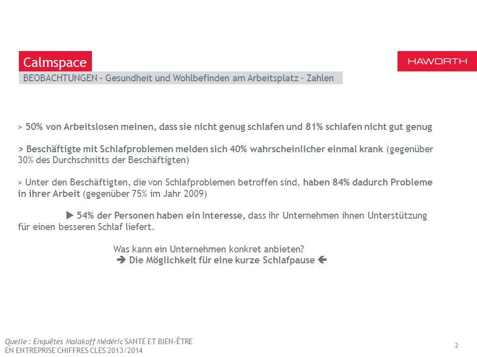 March 13th 2014 | Berlin BEOBACHTUNGEN – Gesundheit und Wohlbefinden am Arbeitsplatz - Zahlen 2 Calmspace > 50% von Arbeitslosen meinen, dass sie nicht genug schlafen und 81% schlafen nicht gut genug > Beschäftigte mit Schlafproblemen melden sich 40% wahrscheinlicher einmal krank (gegenüber 30% des Durchschnitts der Beschäftigten) > Unter den Beschäftigten, die von Schlafproblemen betroffen sind, haben 84% dadurch Probleme in ihrer Arbeit (gegenüber 75% im Jahr 2009)  54% der Personen haben ein Interesse, dass ihr Unternehmen ihnen Unterstützung für einen besseren Schlaf liefert.