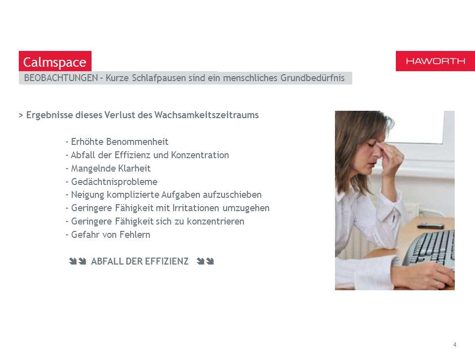 March 13th 2014 | Berlin OBSERVATIONS - Naps are a basic human need 4 Calmspace > Ergebnisse dieses Verlust des Wachsamkeitszeitraums - Erhöhte Benommenheit - Abfall der Effizienz und Konzentration - Mangelnde Klarheit - Gedächtnisprobleme - Neigung komplizierte Aufgaben aufzuschieben - Geringere Fähigkeit mit Irritationen umzugehen - Geringere Fähigkeit sich zu konzentrieren - Gefahr von Fehlern  ABFALL DER EFFIZIENZ  BEOBACHTUNGEN – Kurze Schlafpausen sind ein menschliches Grundbedürfnis