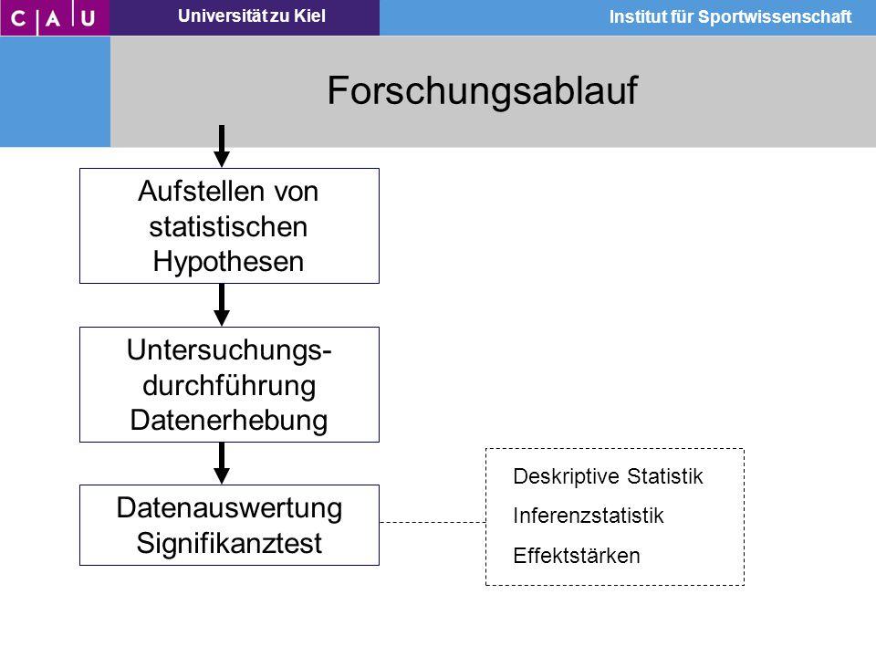 Universität zu Kiel Institut für Sportwissenschaft Forschungsablauf Untersuchungs- durchführung Datenerhebung Aufstellen von statistischen Hypothesen