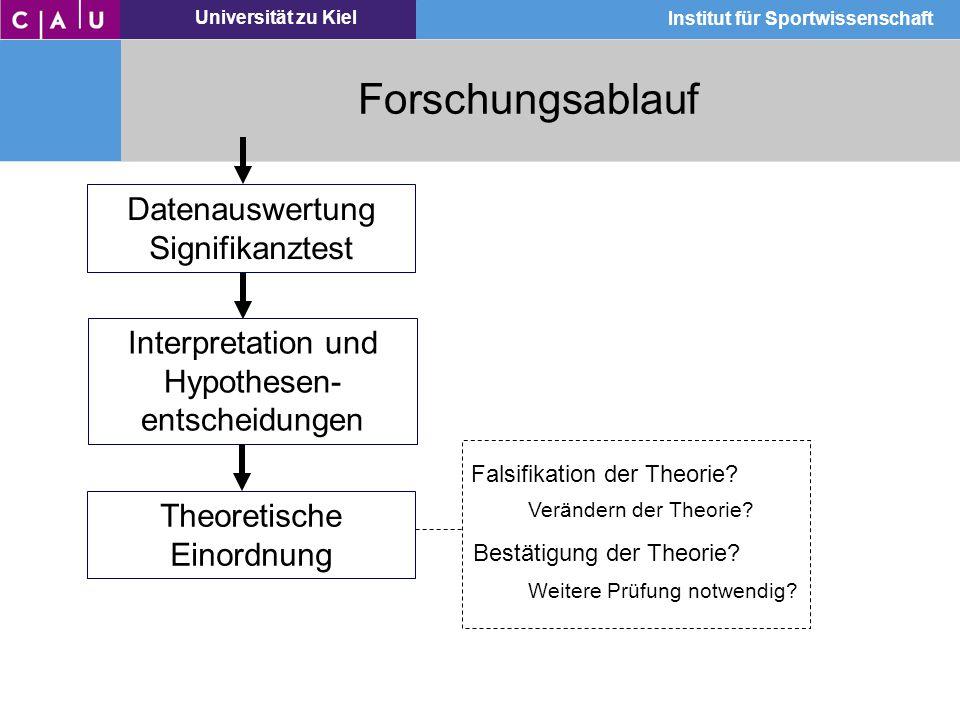 Universität zu Kiel Institut für Sportwissenschaft Forschungsablauf Datenauswertung Signifikanztest Interpretation und Hypothesen- entscheidungen Fals