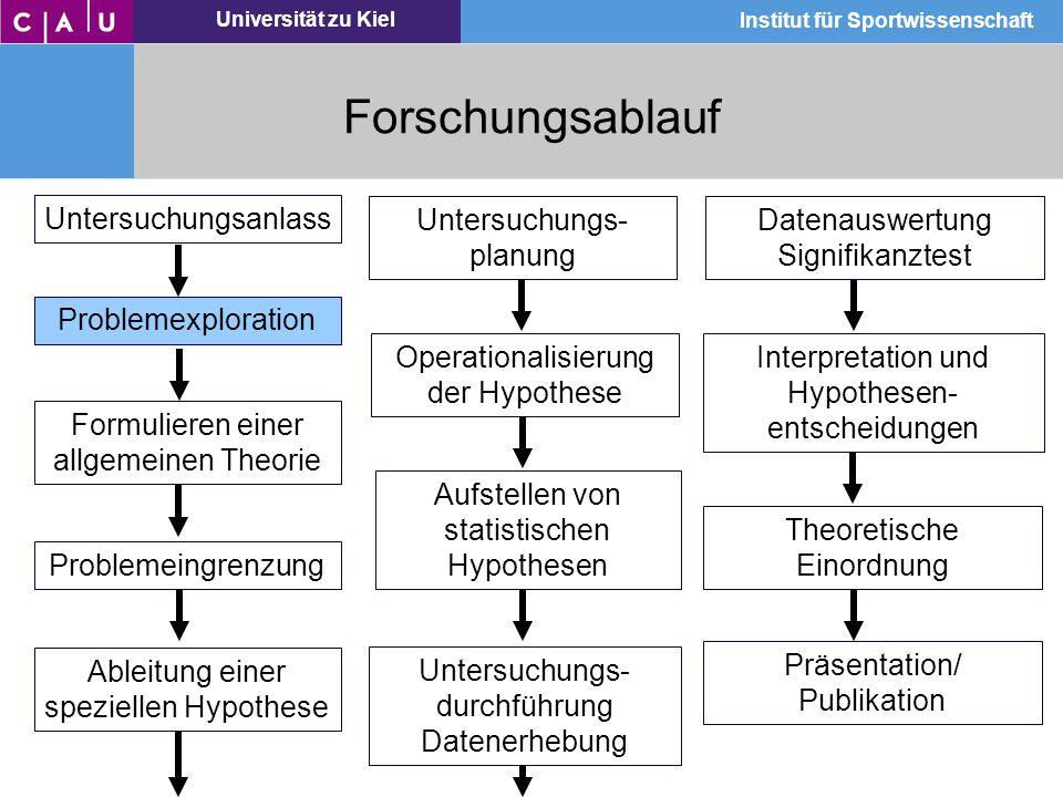 Universität zu Kiel Institut für Sportwissenschaft Forschungsablauf Datenauswertung Signifikanztest Interpretation und Hypothesen- entscheidungen Theo