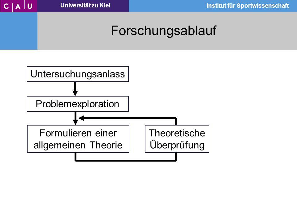 Universität zu Kiel Institut für Sportwissenschaft Forschungsablauf Untersuchungsanlass Problemexploration Formulieren einer allgemeinen Theorie Theor