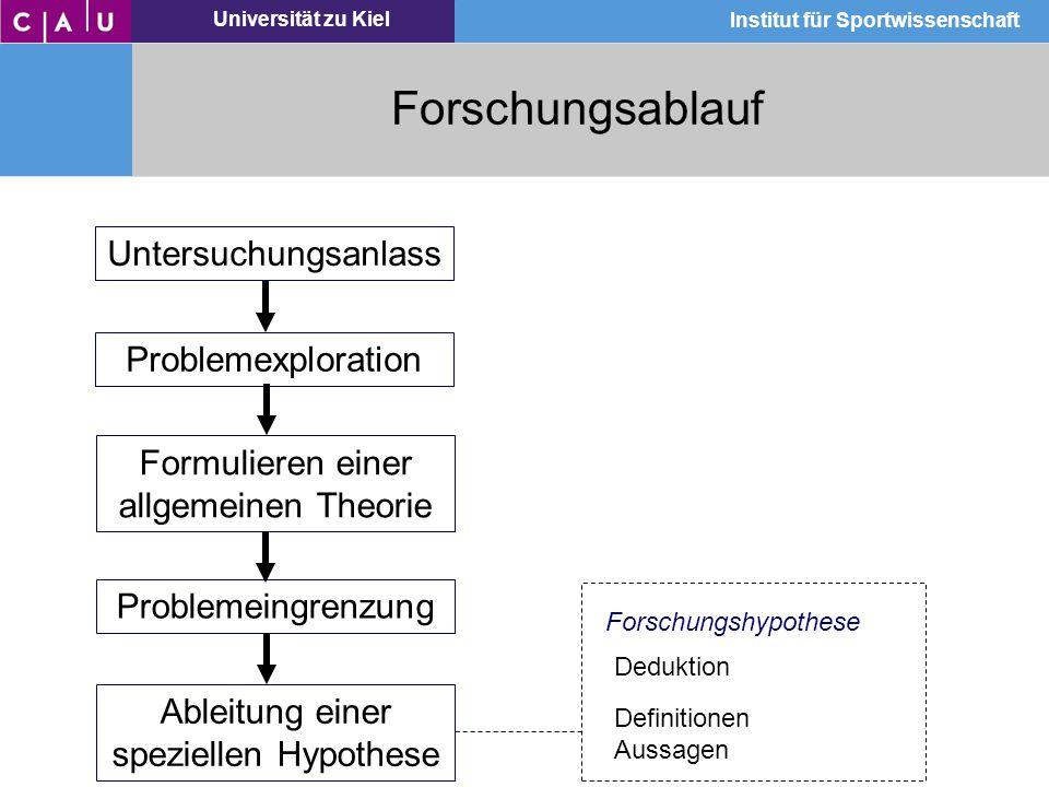Universität zu Kiel Institut für Sportwissenschaft Forschungsablauf Untersuchungsanlass Problemexploration Formulieren einer allgemeinen Theorie Probl