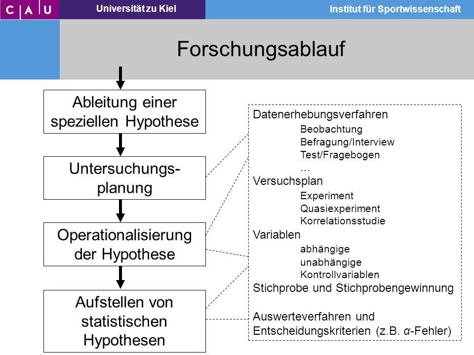 Universität zu Kiel Institut für Sportwissenschaft Forschungsablauf Ableitung einer speziellen Hypothese Untersuchungs- planung Datenerhebungsverfahre