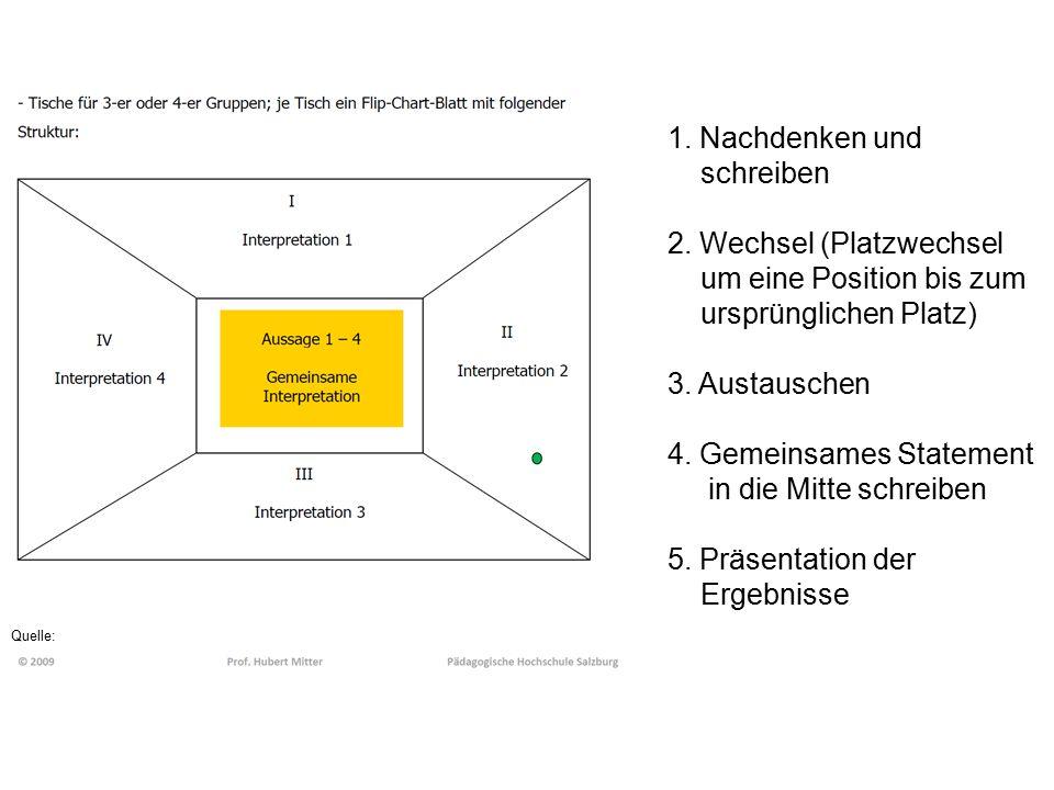 1. Nachdenken und schreiben 2. Wechsel (Platzwechsel um eine Position bis zum ursprünglichen Platz) 3. Austauschen 4. Gemeinsames Statement in die Mit