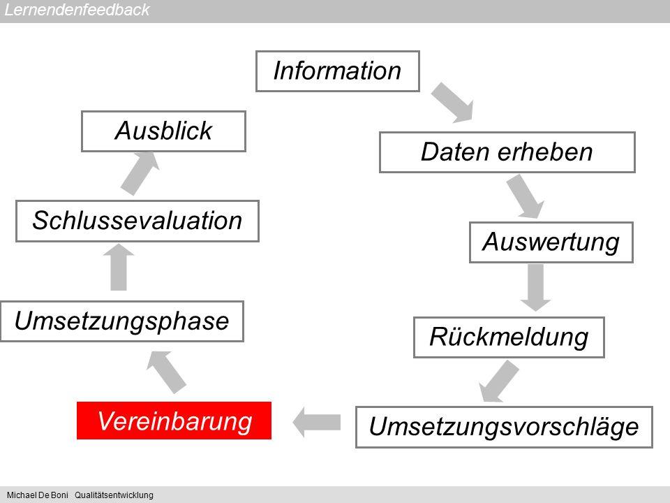 Lernendenfeedback Information Daten erheben Auswertung Rückmeldung Ausblick Vereinbarung Umsetzungsphase Umsetzungsvorschläge Schlussevaluation Michae