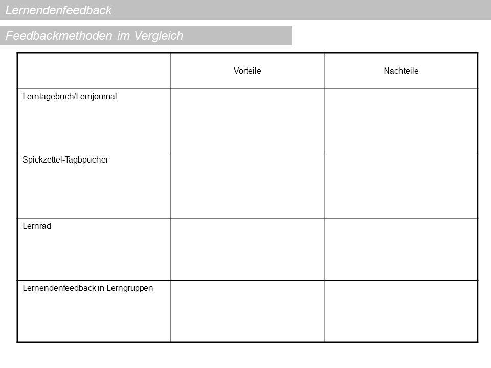 Lernendenfeedback VorteileNachteile Lerntagebuch/Lernjournal Spickzettel-Tagbpücher Lernrad Lernendenfeedback in Lerngruppen Feedbackmethoden im Vergl