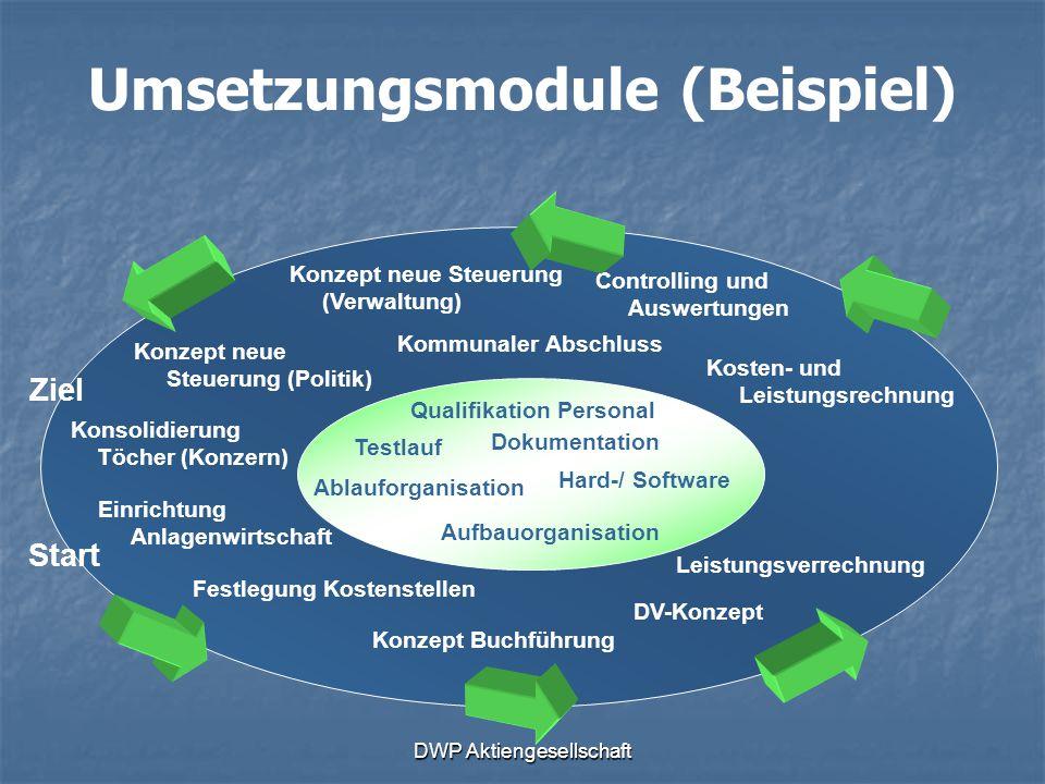 DWP Aktiengesellschaft Umsetzungsmodule (Beispiel) Einrichtung Anlagenwirtschaft Konzept Buchführung Konzept neue Steuerung (Verwaltung) Festlegung Ko