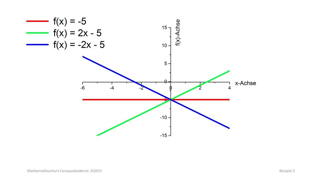 Mathematikvorkurs Campusakademie SS2015Beispiel 33 Ableitungsregeln und Ableitungen spezieller Funktionen