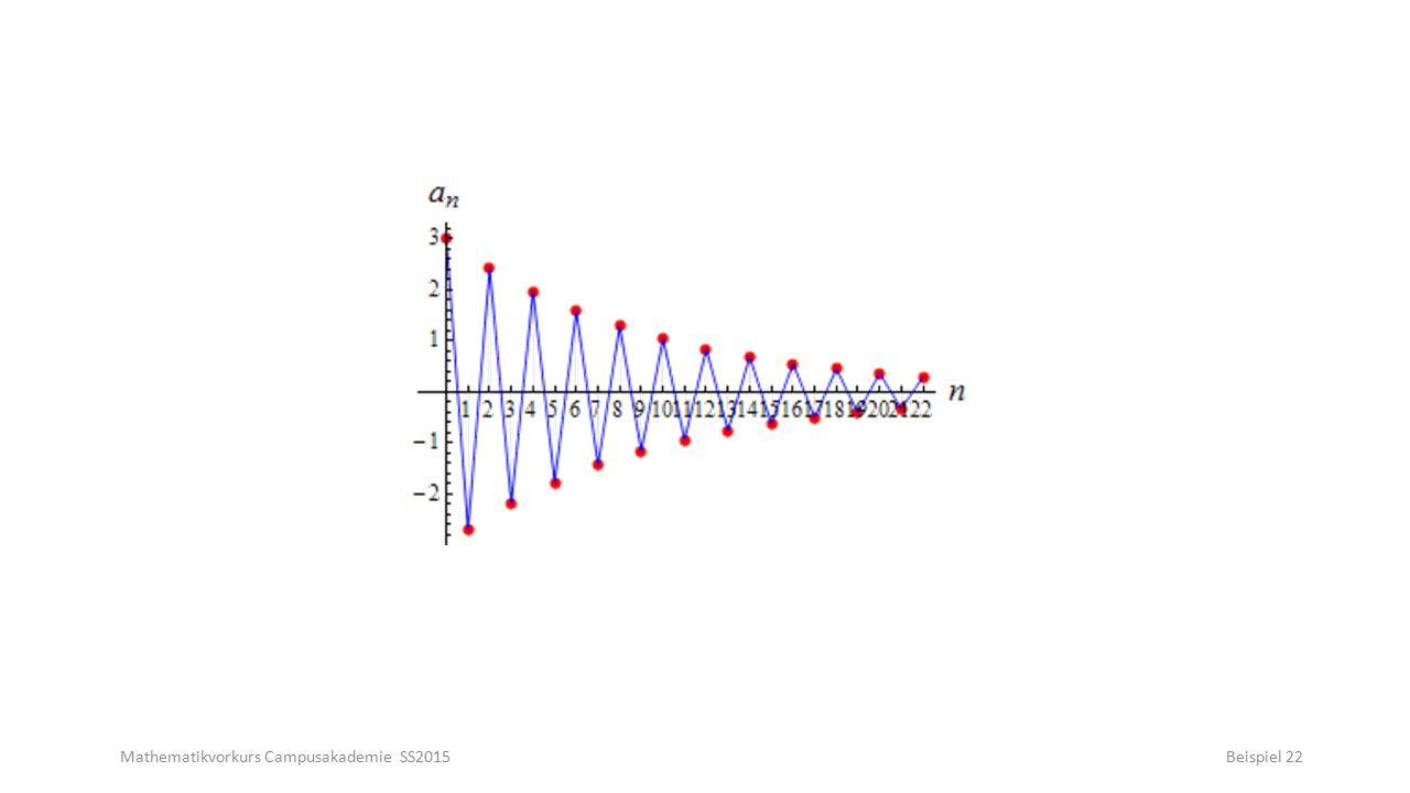 Mathematikvorkurs Campusakademie SS2015Beispiel 22