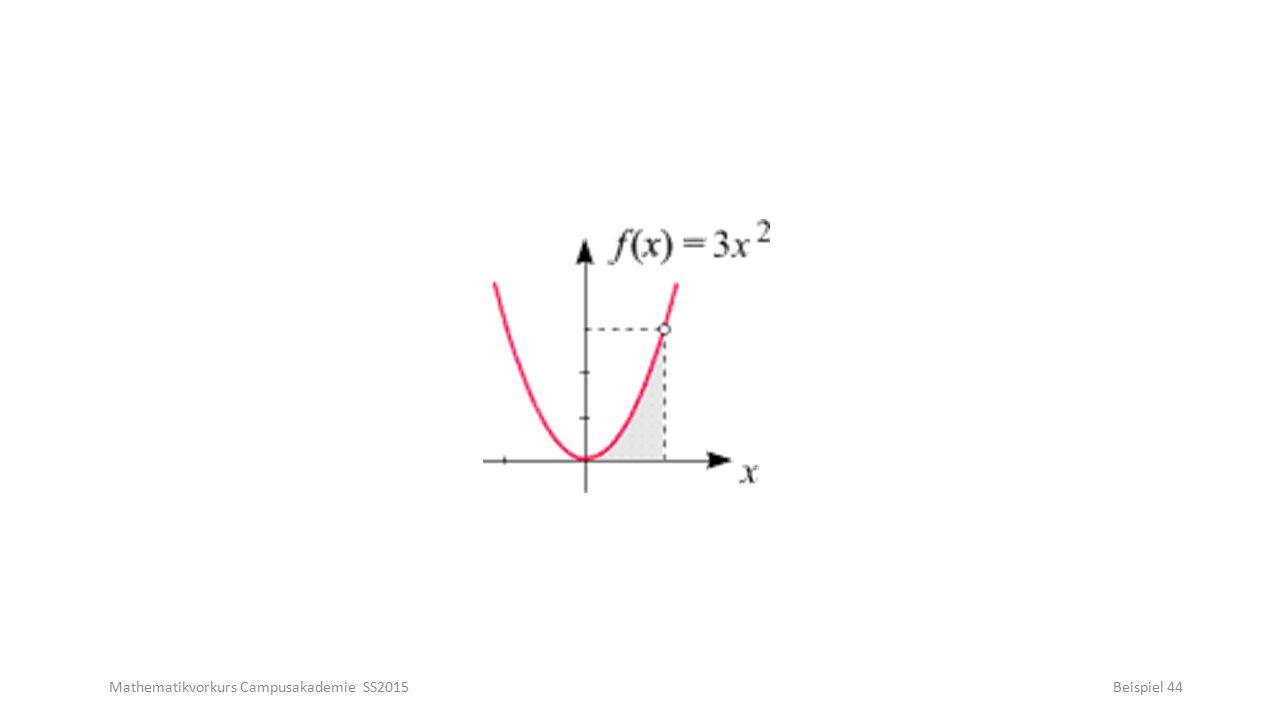 Mathematikvorkurs Campusakademie SS2015Beispiel 44