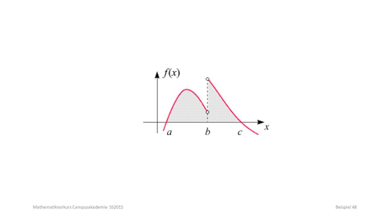 Mathematikvorkurs Campusakademie SS2015Beispiel 48