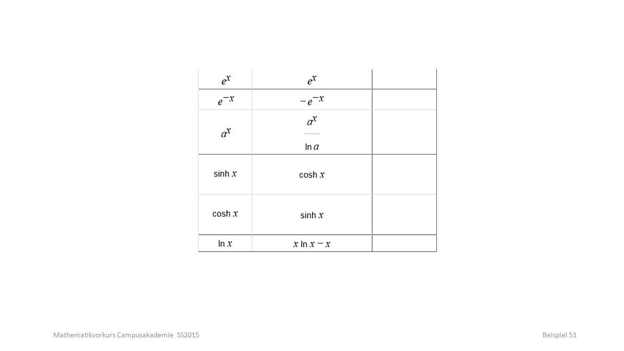 Mathematikvorkurs Campusakademie SS2015Beispiel 51