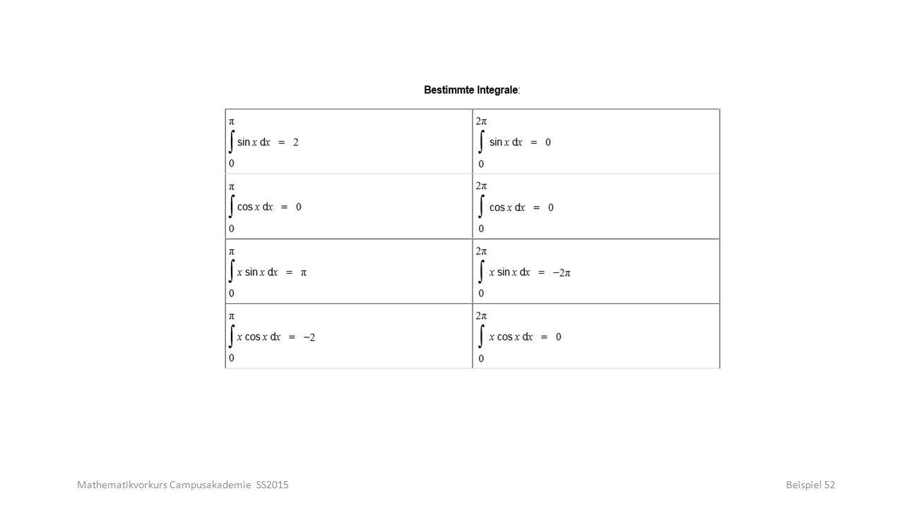 Mathematikvorkurs Campusakademie SS2015Beispiel 52