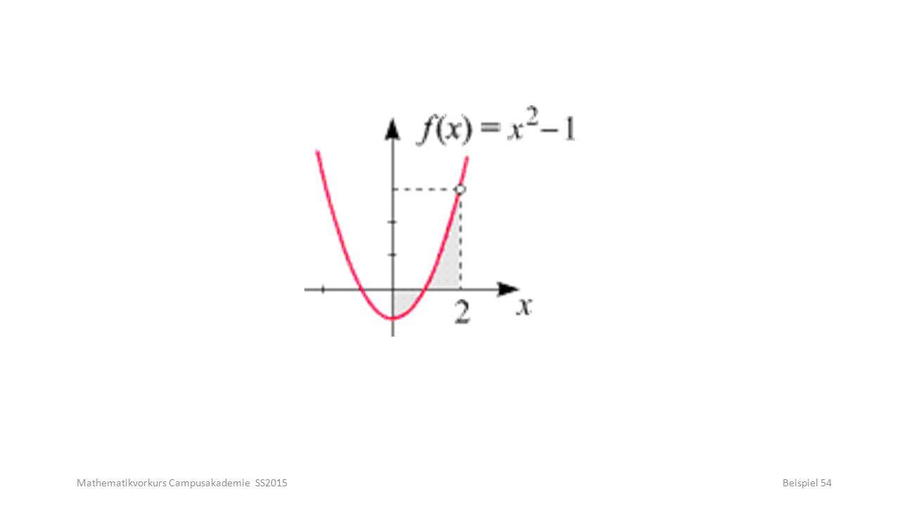 Mathematikvorkurs Campusakademie SS2015Beispiel 54