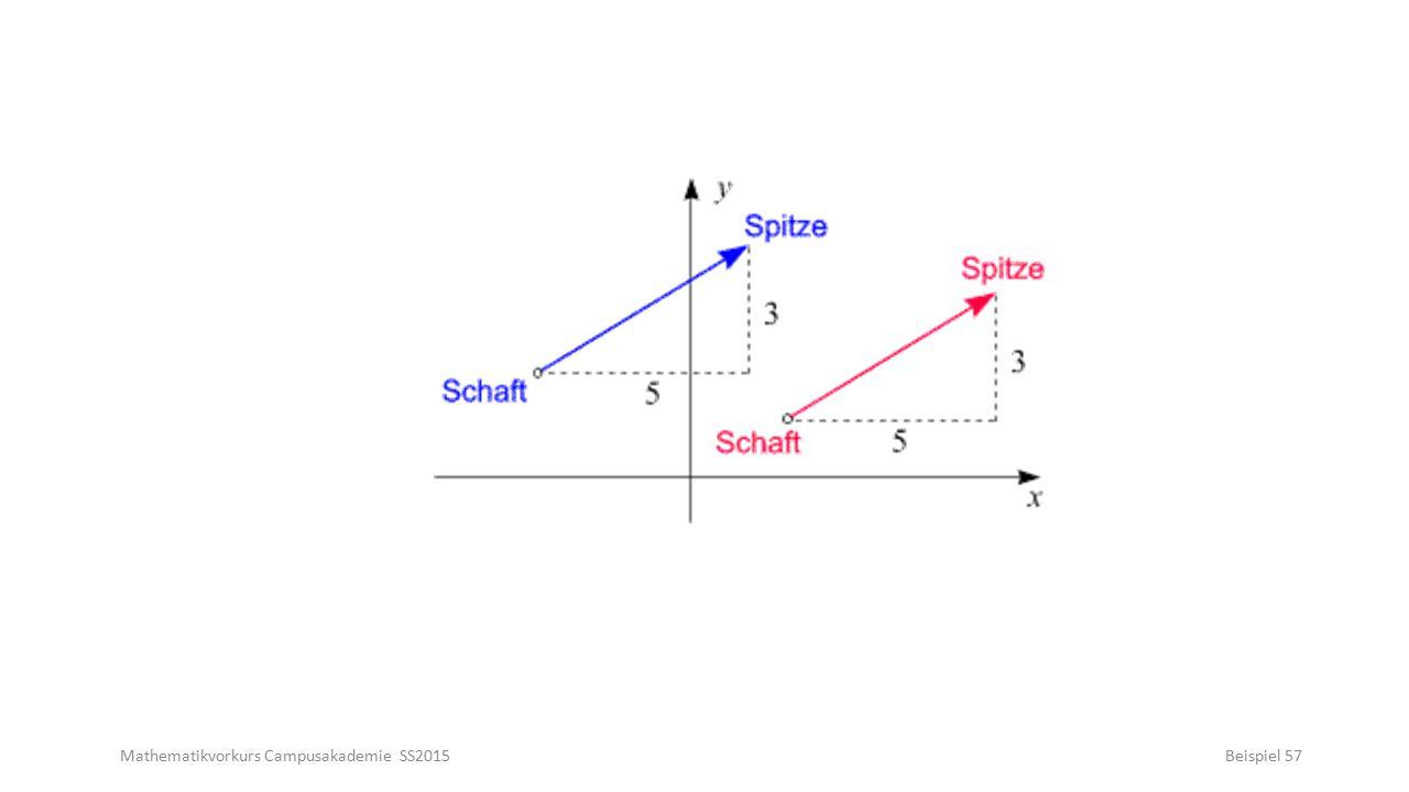 Mathematikvorkurs Campusakademie SS2015Beispiel 57
