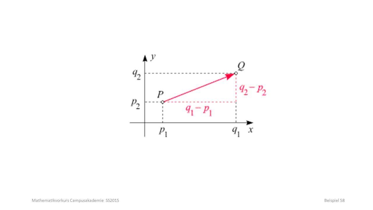Mathematikvorkurs Campusakademie SS2015Beispiel 58