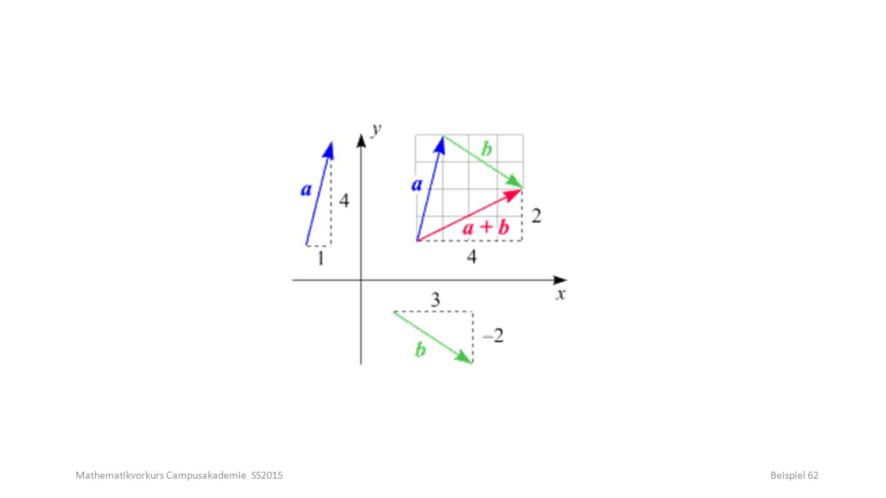 Mathematikvorkurs Campusakademie SS2015Beispiel 62