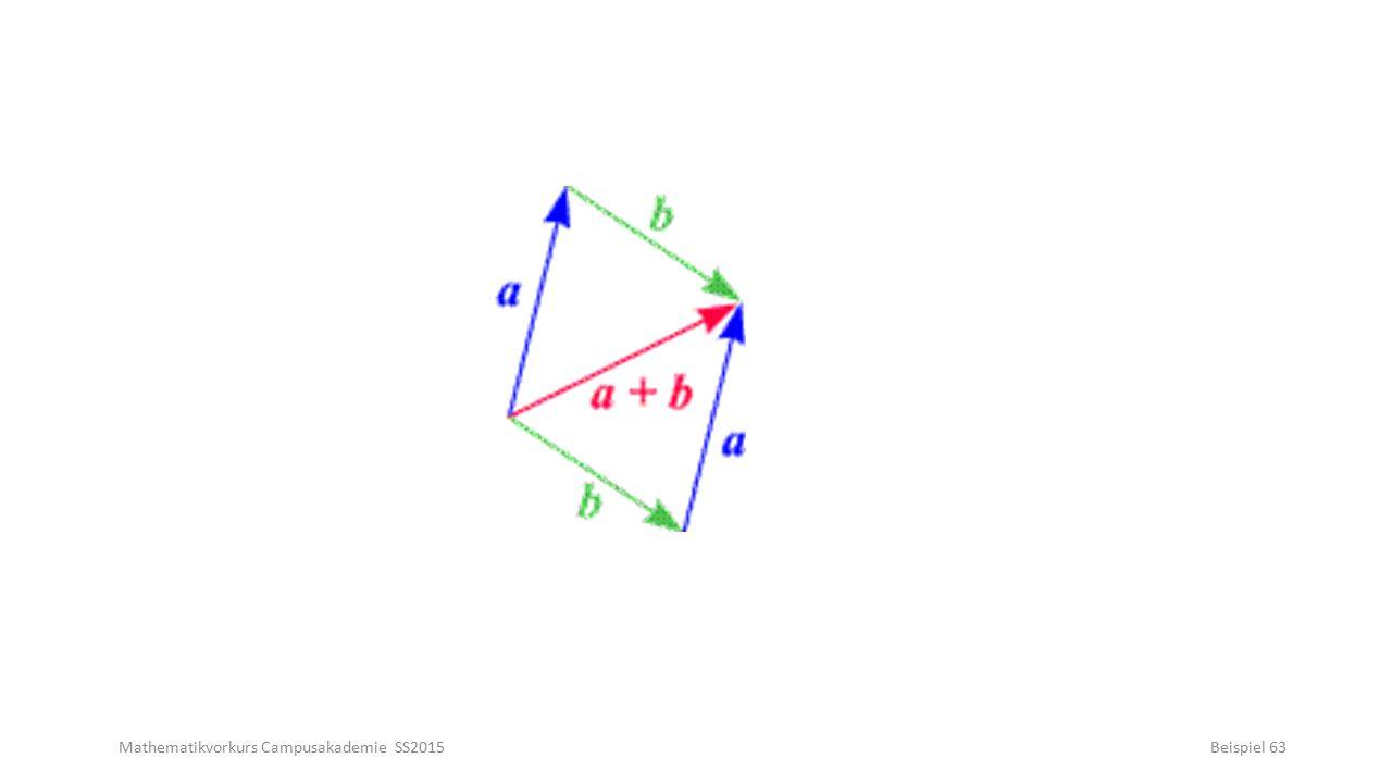 Mathematikvorkurs Campusakademie SS2015Beispiel 63