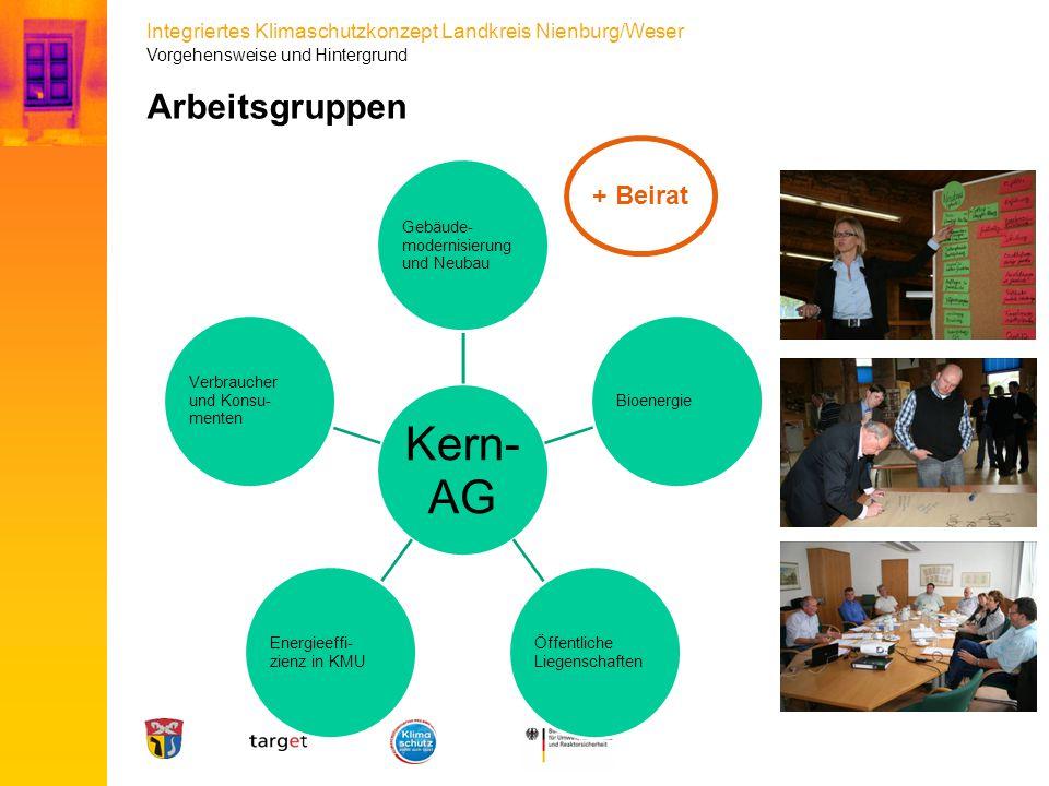 Integriertes Klimaschutzkonzept Landkreis Nienburg/Weser Arbeitsgruppen Kern- AG Gebäude- modernisierung und Neubau Bioenergie Öffentliche Liegenschaf