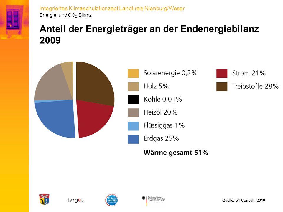 Integriertes Klimaschutzkonzept Landkreis Nienburg/Weser Anteil der Energieträger an der Endenergiebilanz 2009 Quelle: e4-Consult, 2010 Energie- und C