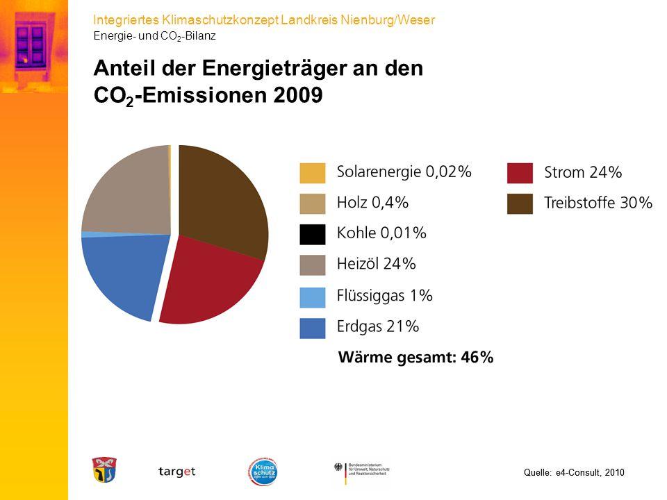 Integriertes Klimaschutzkonzept Landkreis Nienburg/Weser Anteil der Energieträger an den CO 2 -Emissionen 2009 Quelle: e4-Consult, 2010 Energie- und C