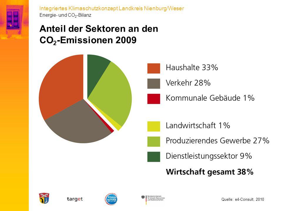 Integriertes Klimaschutzkonzept Landkreis Nienburg/Weser Anteil der Sektoren an den CO 2 -Emissionen 2009 Quelle: e4-Consult, 2010 Energie- und CO 2 -