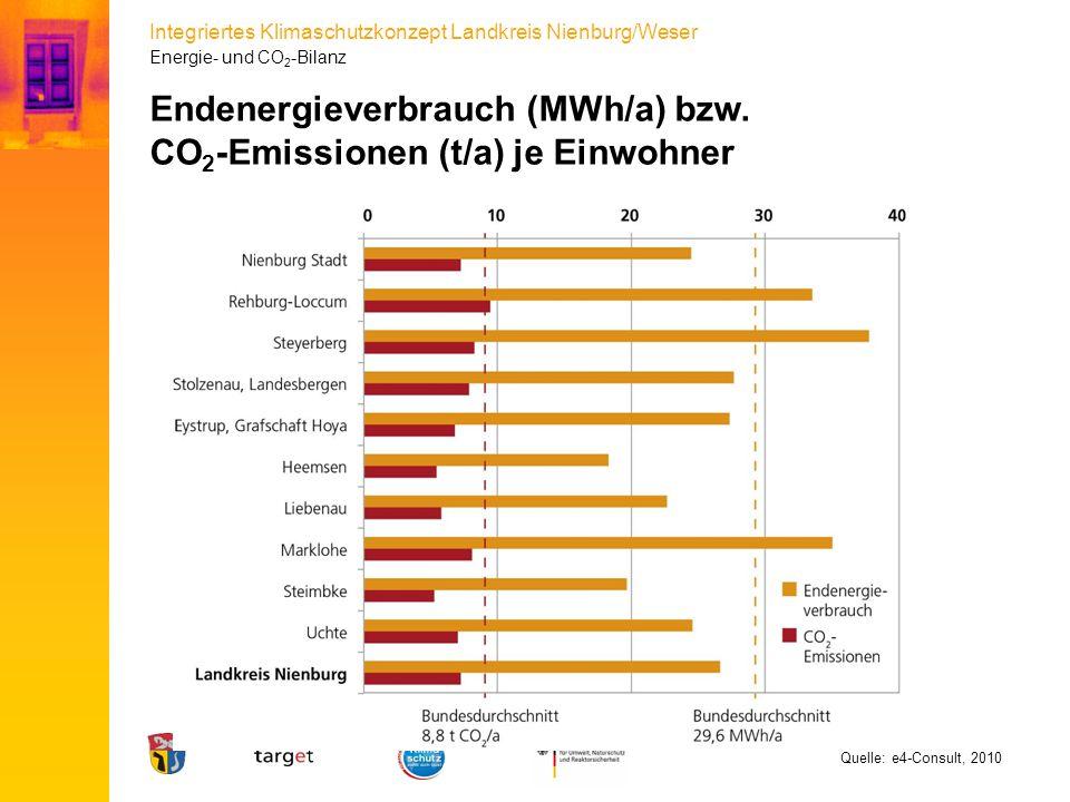 Integriertes Klimaschutzkonzept Landkreis Nienburg/Weser Quelle: e4-Consult, 2010 Energie- und CO 2 -Bilanz Endenergieverbrauch (MWh/a) bzw. CO 2 -Emi