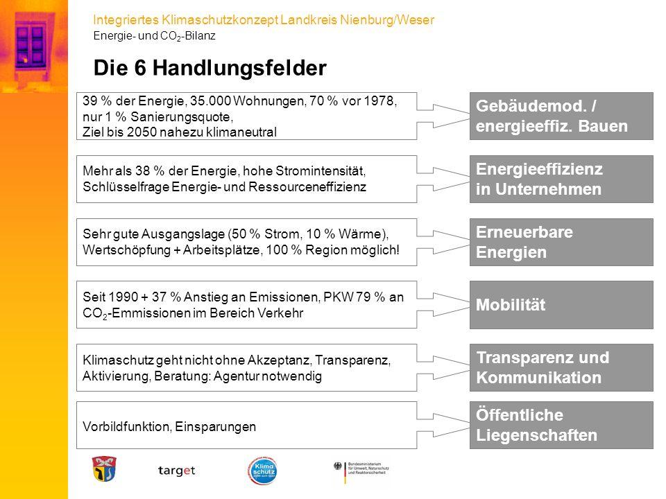Integriertes Klimaschutzkonzept Landkreis Nienburg/Weser Die 6 Handlungsfelder 39 % der Energie, 35.000 Wohnungen, 70 % vor 1978, nur 1 % Sanierungsqu