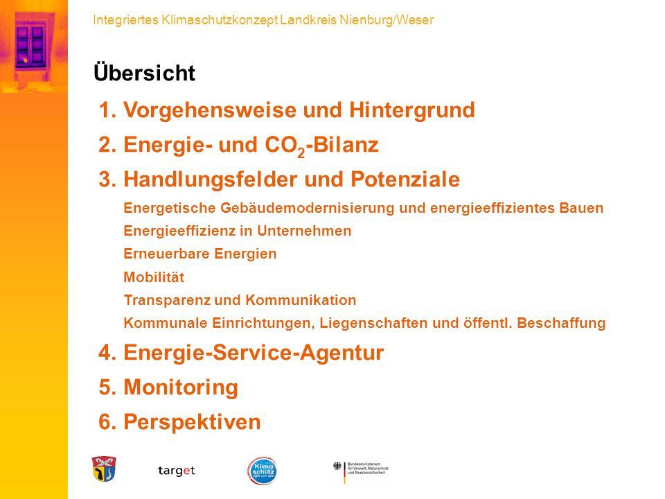 Integriertes Klimaschutzkonzept Landkreis Nienburg/Weser Übersicht  Vorgehensweise und Hintergrund  Energie- und CO 2 -Bilanz  Handlungsfelder u