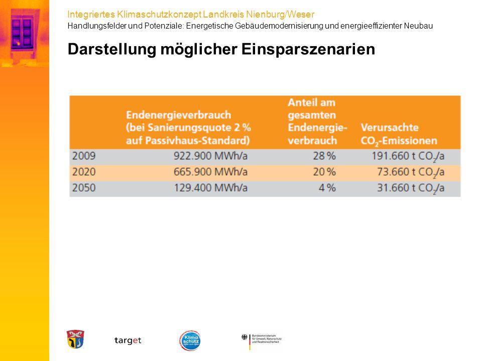 Integriertes Klimaschutzkonzept Landkreis Nienburg/Weser Darstellung möglicher Einsparszenarien Handlungsfelder und Potenziale: Energetische Gebäudemo