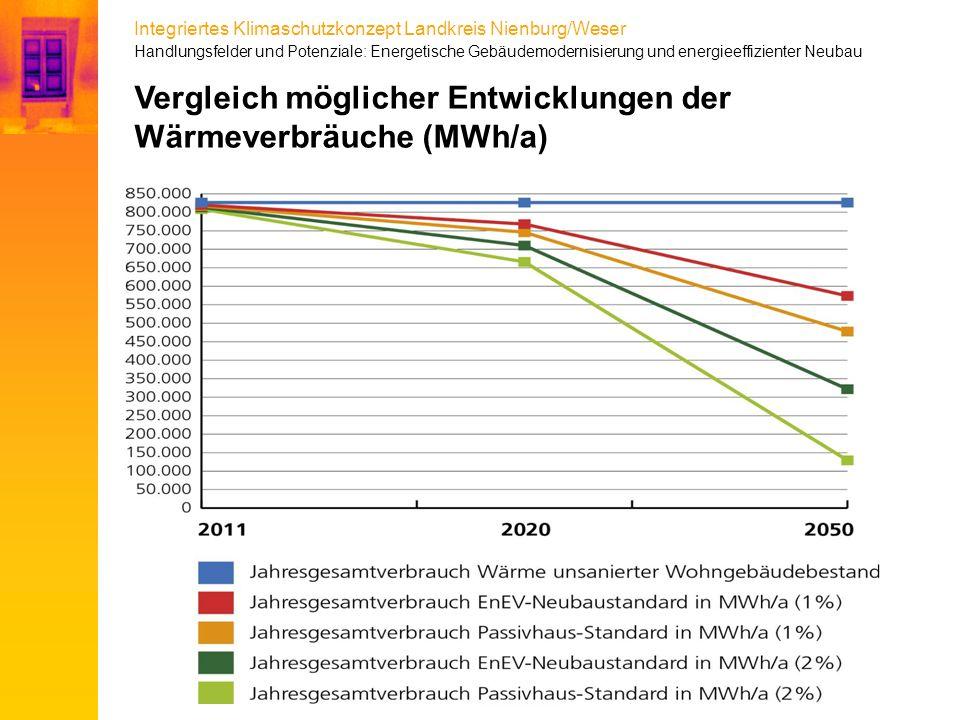 Integriertes Klimaschutzkonzept Landkreis Nienburg/Weser Vergleich möglicher Entwicklungen der Wärmeverbräuche (MWh/a) Handlungsfelder und Potenziale:
