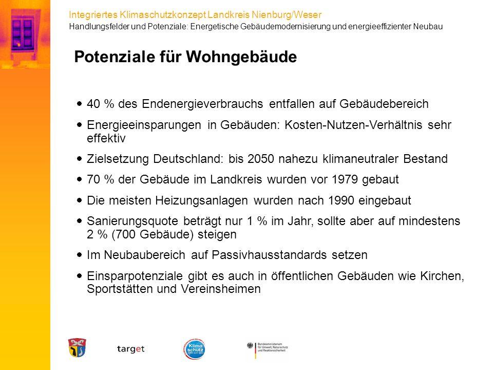 Integriertes Klimaschutzkonzept Landkreis Nienburg/Weser Potenziale für Wohngebäude  40 % des Endenergieverbrauchs entfallen auf Gebäudebereich  Ene