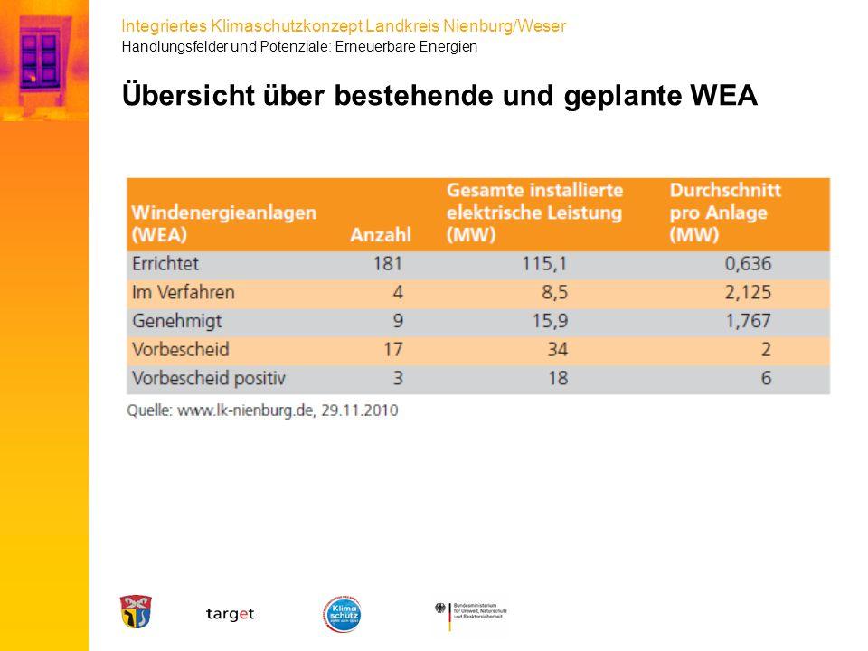 Integriertes Klimaschutzkonzept Landkreis Nienburg/Weser Übersicht über bestehende und geplante WEA Handlungsfelder und Potenziale: Erneuerbare Energi