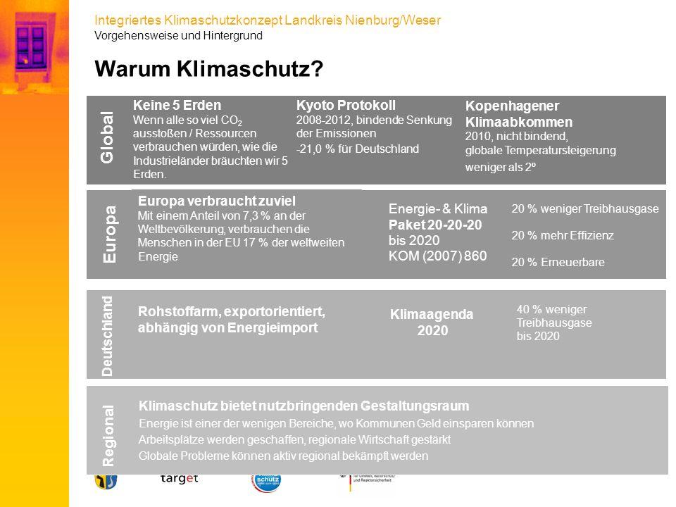 Integriertes Klimaschutzkonzept Landkreis Nienburg/Weser Warum Klimaschutz? Global Kopenhagener Klimaabkommen 2010, nicht bindend, globale Temperaturs