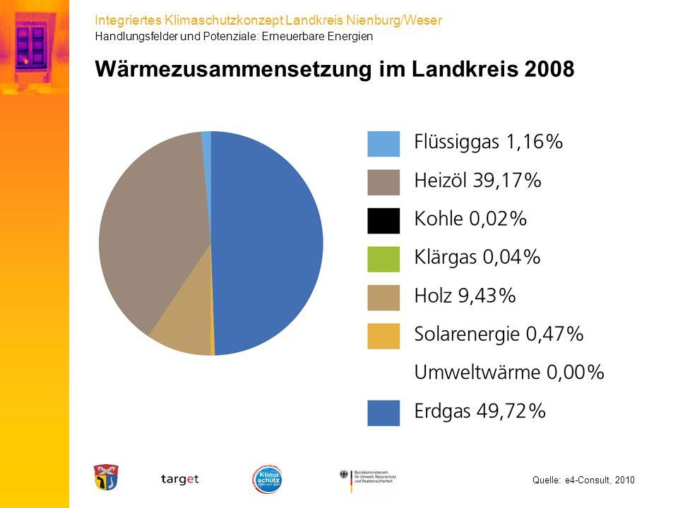 Integriertes Klimaschutzkonzept Landkreis Nienburg/Weser Wärmezusammensetzung im Landkreis 2008 Handlungsfelder und Potenziale: Erneuerbare Energien Q